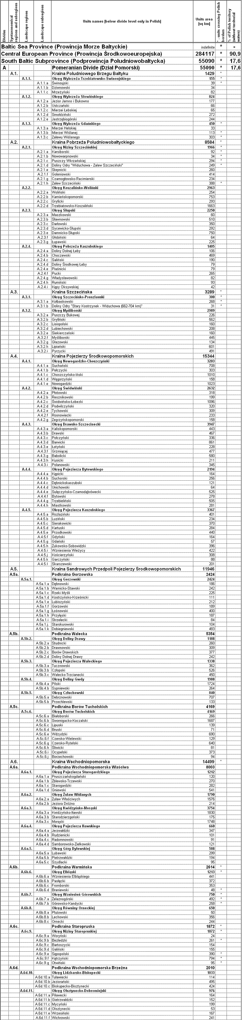 List of geobotanical regions (fragment)